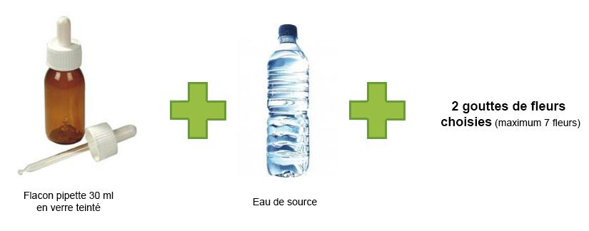 La méthode du flacon de préparation de 30 ml